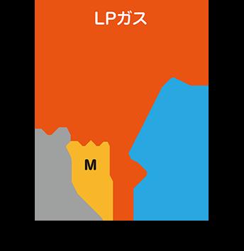 LPガス 個別供給