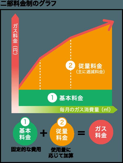 二部料金制のグラフ